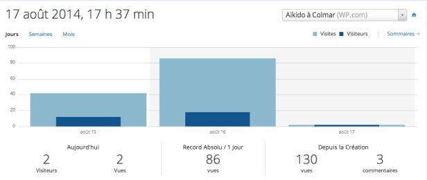 Les statistiques Aikido Colmae